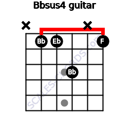 Bbsus4 for guitar on frets x, 1, 1, 3, x, 1