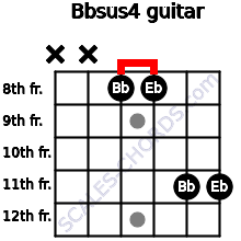 Bbsus4 for guitar on frets x, x, 8, 8, 11, 11