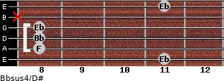 Bbsus4/D# for guitar on frets 11, 8, 8, 8, x, 11