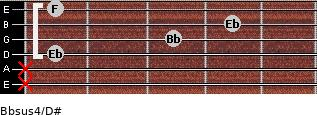 Bbsus4/D# for guitar on frets x, x, 1, 3, 4, 1
