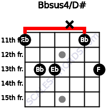 Bbsus4/D# for guitar on frets 11, 13, 13, x, 11, 13