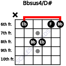 Bbsus4/D# for guitar on frets x, 6, 8, 8, 6, 6