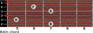 Bdim for guitar on frets 7, 5, x, 7, 6, x