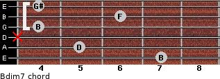 Bdim7 for guitar on frets 7, 5, x, 4, 6, 4