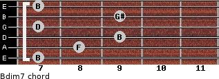 Bdim7 for guitar on frets 7, 8, 9, 7, 9, 7