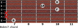 Bdim7 for guitar on frets 7, x, x, 10, 9, 10