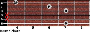 Bdim7 for guitar on frets 7, x, x, 7, 6, 4