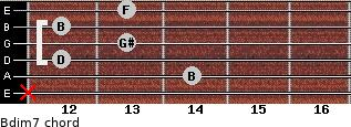 Bdim7 for guitar on frets x, 14, 12, 13, 12, 13