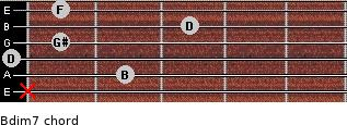 Bdim7 for guitar on frets x, 2, 0, 1, 3, 1