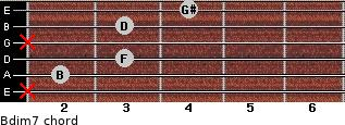 Bdim7 for guitar on frets x, 2, 3, x, 3, 4