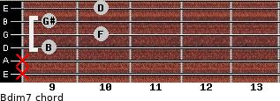 Bdim7 for guitar on frets x, x, 9, 10, 9, 10