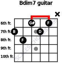 Bdim7 for guitar on frets 7, 8, 6, 7, 6, x