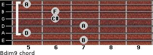 Bdim9 for guitar on frets 7, 5, 7, 6, 6, 5