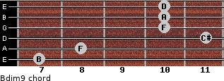 Bdim9 for guitar on frets 7, 8, 11, 10, 10, 10
