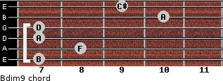 Bdim9 for guitar on frets 7, 8, 7, 7, 10, 9