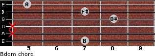 Bdom for guitar on frets 7, x, x, 8, 7, 5