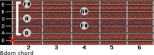 Bdom for guitar on frets x, 2, 4, 2, 4, 2