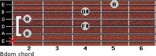 Bdom for guitar on frets x, 2, 4, 2, 4, 5
