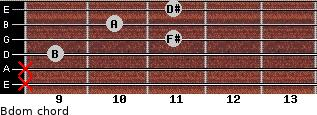Bdom for guitar on frets x, x, 9, 11, 10, 11