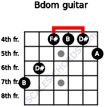 Bdom for guitar on frets 7, 6, 4, 4, 4, 5
