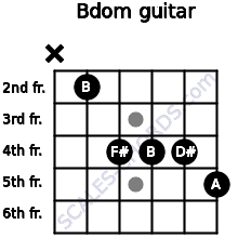 Bdom for guitar on frets x, 2, 4, 4, 4, 5