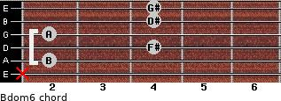 Bdom6 for guitar on frets x, 2, 4, 2, 4, 4