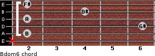 Bdom6 for guitar on frets x, 2, 6, 2, 4, 2