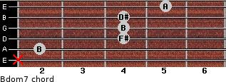 Bdom7 for guitar on frets x, 2, 4, 4, 4, 5