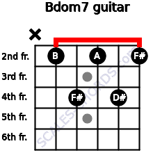 Bdom7 for guitar on frets x, 2, 4, 2, 4, 2