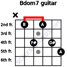 Bdom7 for guitar on frets x, 2, 4, 2, 4, 5