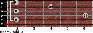 Bdom7(add13) for guitar on frets x, 2, 6, 2, 4, 2
