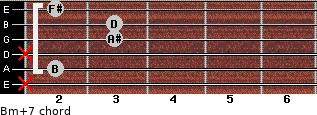 Bm(+7) for guitar on frets x, 2, x, 3, 3, 2