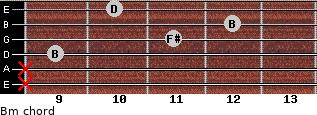 Bm for guitar on frets x, x, 9, 11, 12, 10
