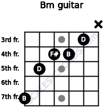 Bm for guitar on frets 7, 5, 4, 4, 3, x
