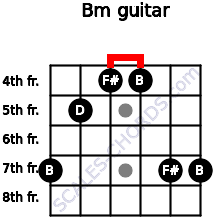 Bm for guitar on frets 7, 5, 4, 4, 7, 7