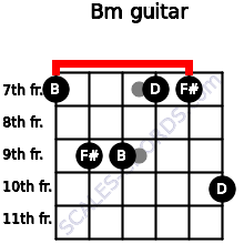 Bm for guitar on frets 7, 9, 9, 7, 7, 10