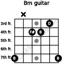 Bm for guitar on frets 7, x, 4, 4, 3, 7
