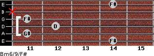 Bm6/9/F# for guitar on frets 14, 11, 12, 11, x, 14
