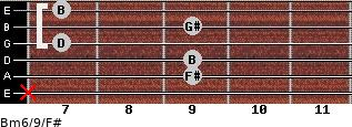 Bm6/9/F# for guitar on frets x, 9, 9, 7, 9, 7
