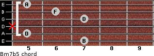 Bm7b5 for guitar on frets 7, 5, x, 7, 6, 5