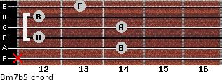 Bm7b5 for guitar on frets x, 14, 12, 14, 12, 13