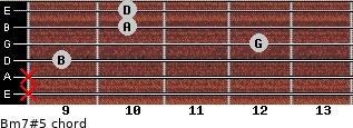 Bm7#5 for guitar on frets x, x, 9, 12, 10, 10