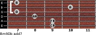 Bm9/Db add(7) guitar chord
