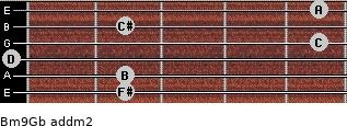 Bm9/Gb add(m2) guitar chord