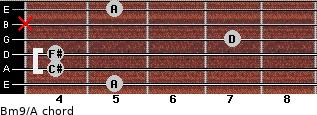 Bm9/A for guitar on frets 5, 4, 4, 7, x, 5