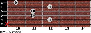 Bm9/A for guitar on frets x, 12, 11, 11, 12, 10