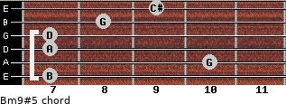 Bm9#5 for guitar on frets 7, 10, 7, 7, 8, 9