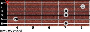 Bm9#5 for guitar on frets 7, 4, 7, 7, 8, x