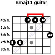 Bmaj11 for guitar on frets 7, 7, 4, 4, 4, 6
