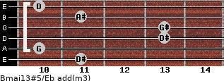 Bmaj13#5/Eb add(m3) for guitar on frets 11, 10, 13, 13, 11, 10